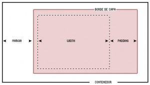 CSS: ancho de una capa (DIV)