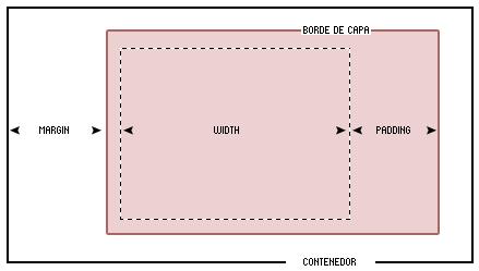 ancho de capas con CSS